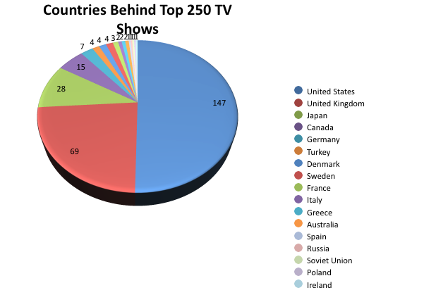 Top250TVShows