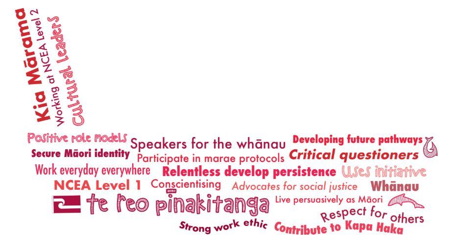 Te Whanau o Tupuranga - Year 11