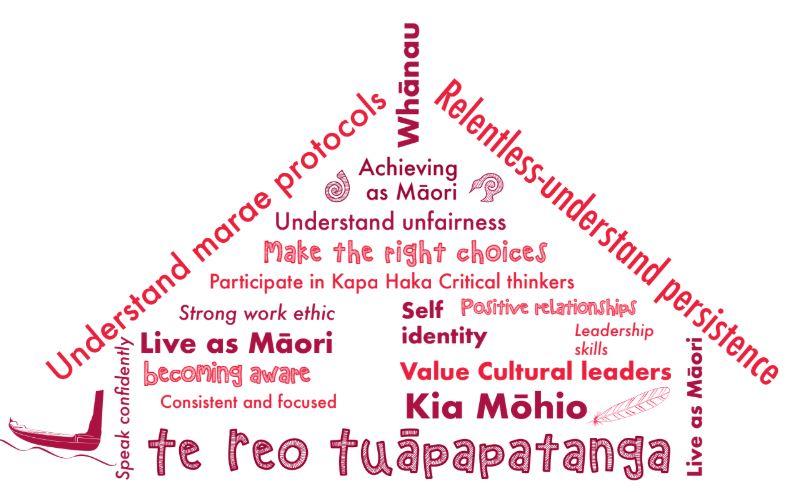 Te Whānau o Tupuranga - Year 9