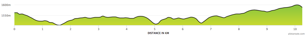 10k Running the Rift Course Profile