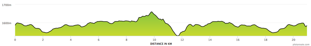 Half Marathon (21k) Running the Rift Course Profile
