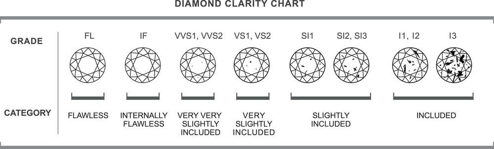 diamond_clarity_chart-with-diamond-clarity-and-color-chart.jpg