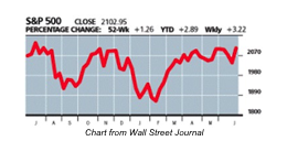 Chart from the Wall Street Journal