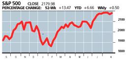 Chart via The Wall Street Journal