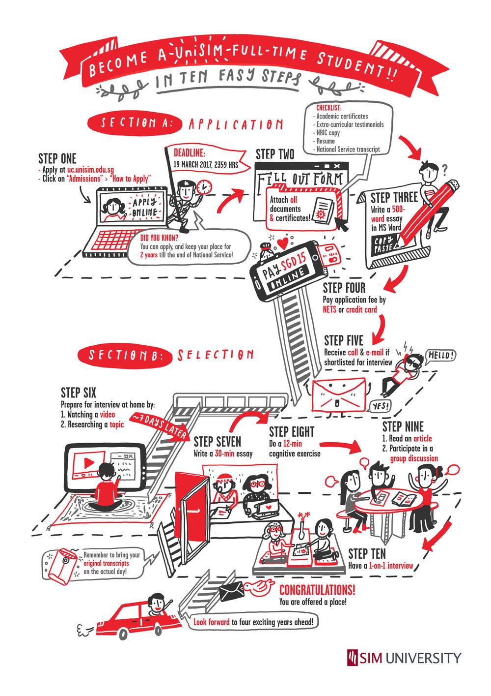 UniSIM | Animated Infographics, 2016    Singapore