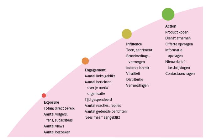 Het vierfasenmodel van Don Bartholomew toont op welke momenten je wat kan meten op sociale media. Figuur door socialmediamodellen.nl