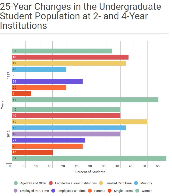 Infographic - Undergraduate Population at 2-Year and 4-Year Institutions