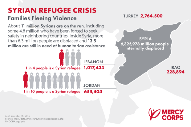 Mercy Corps Infographic Syria