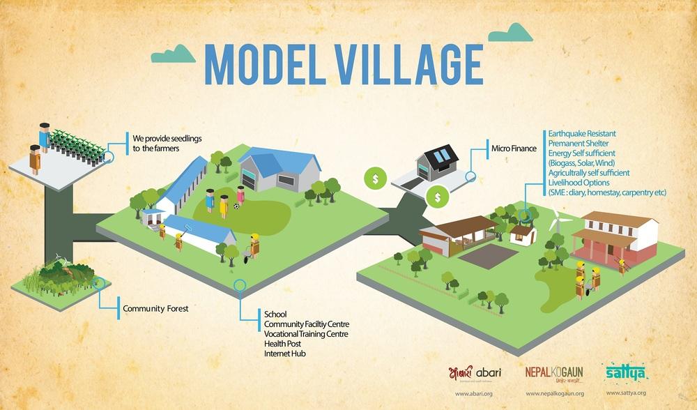 Moddel Village