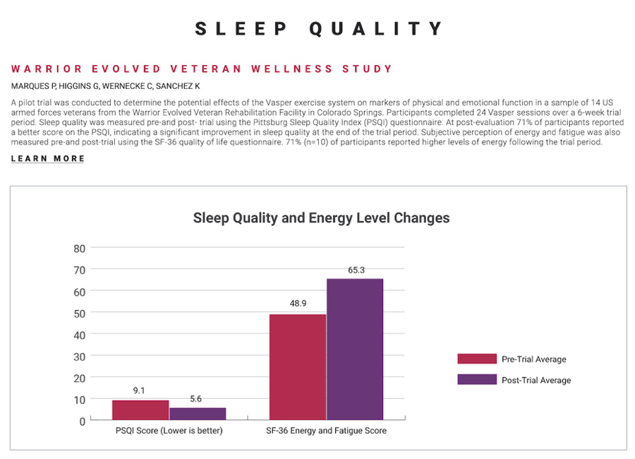 P.S. for tips on how to increase your sleep quality, check out our blog post on sleep!