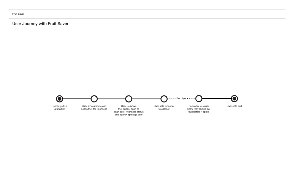 User Journey 3.png