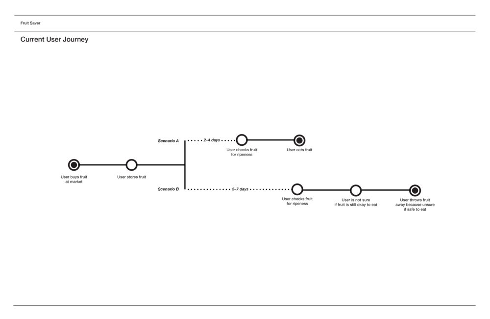 User Journey 4.png