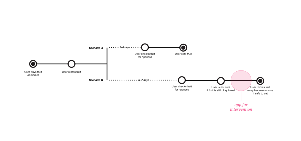 User Journey 2.png