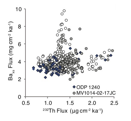 Correlation between 232Th and Baxs fluxes at site MV1014-02-17JC (0.18ºS, 85.87ºW; 2.8 km) (R2=0.0007, p-value=0.59) during Heinrich events 0-8 (grey circles) (R2 =0.006, p-value=0.43), non-stadial events (white circles) (R2=0.0005, p-value=0.70), and at ODP Site 1240 (0.02°N, 86.46°W; 2.9 km) (blue diamonds) (R2=0.24, p-value< 0.01).