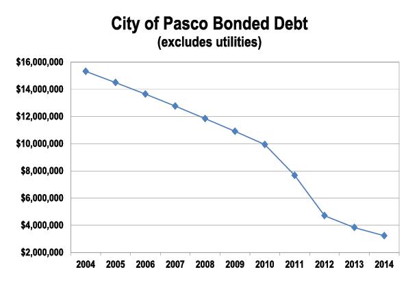 Bonded-Debt.png