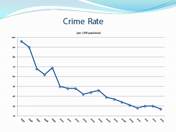 Crime-Rate.png