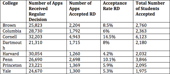 Decoding The Early Decision Acceptance Rate Jump For Ivy League