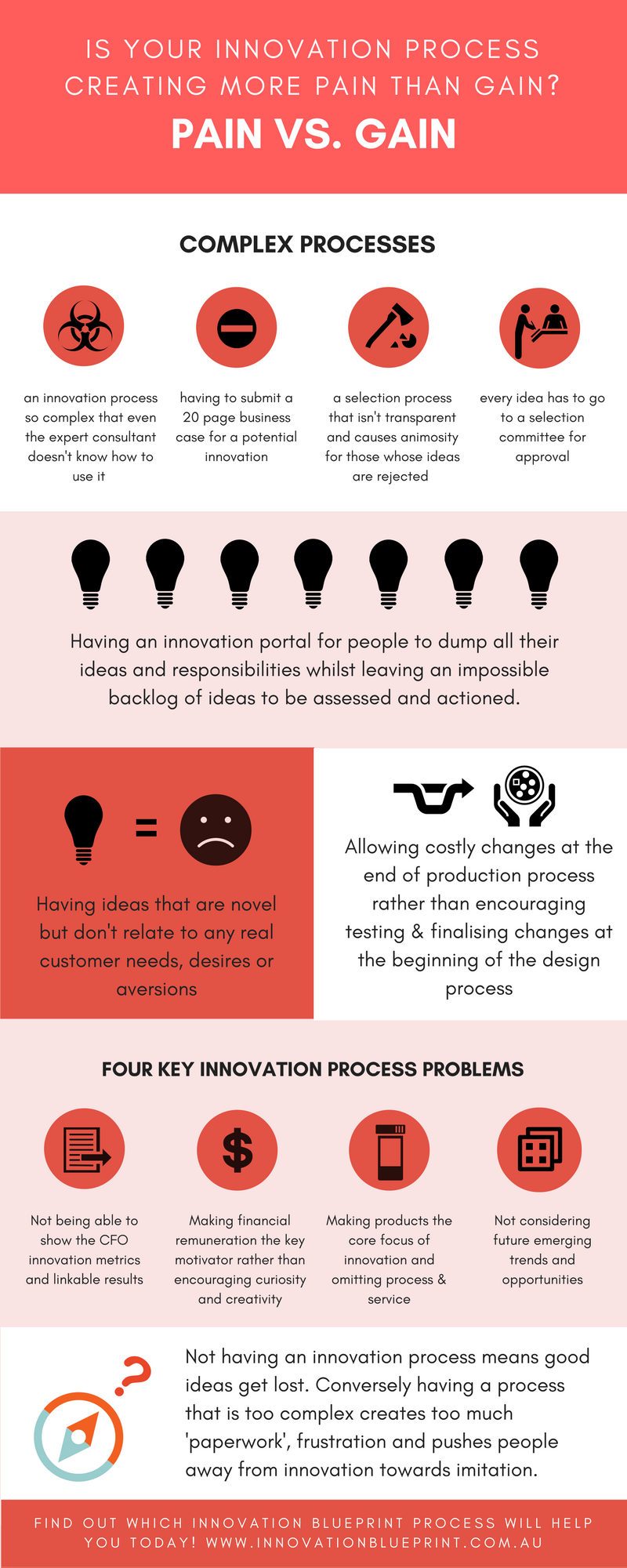 Pain or gain innovation process infographic.png