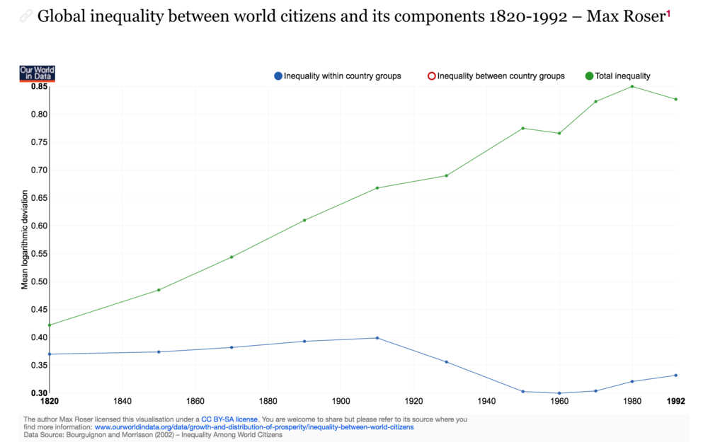 https://ourworldindata.org/global-economic-inequality