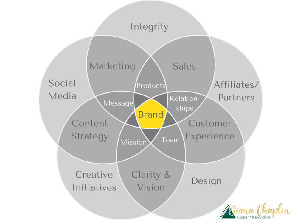 Engineering Marketing Strategies : Engineering marketing diagram careers wiring