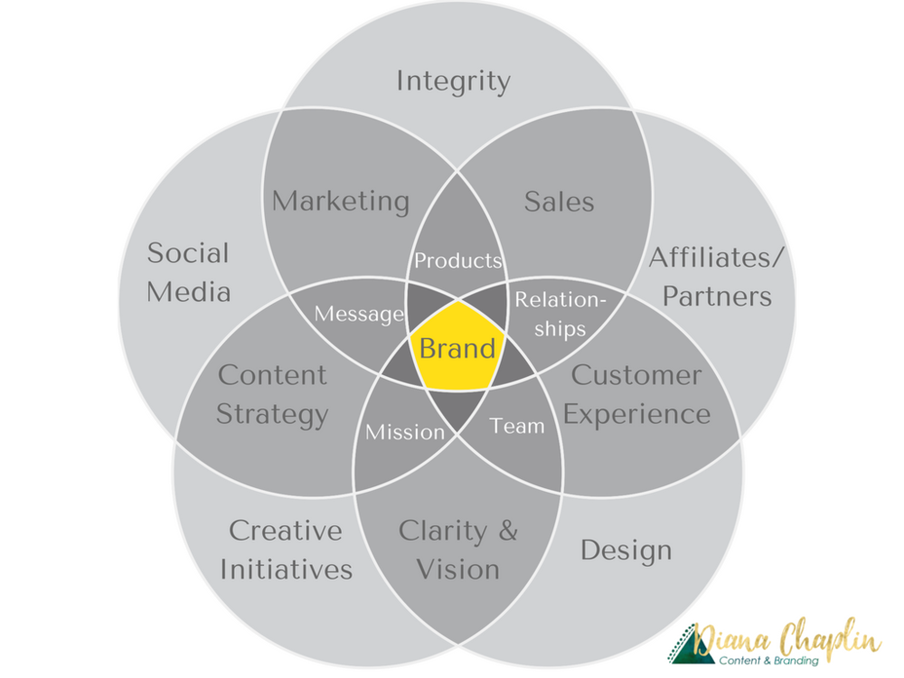 The holistic business model big picture strategy beyond for Consumer product design firms