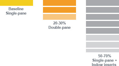 Noise performance graph.
