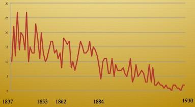 Birth Registrations for 'Temperance' 1837-1930