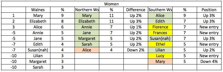 Women's top tens: first names