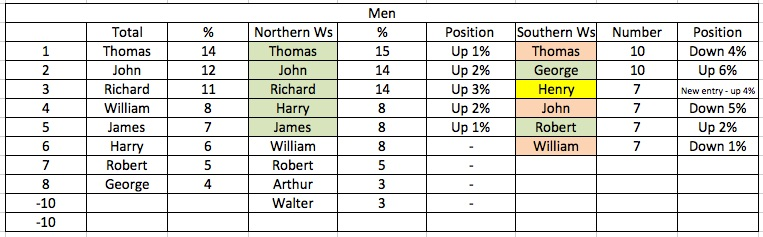 Men's first names: top tens