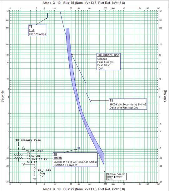 Coordination curves.jpg