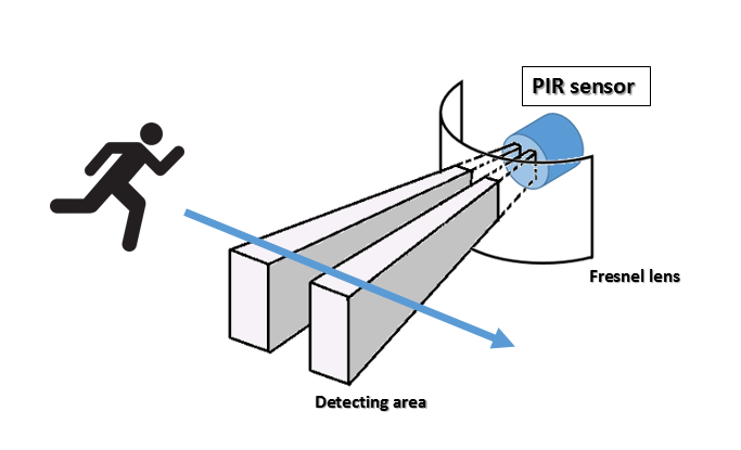 Meccanismo-Complesso-PIR-sensor-how-to.png