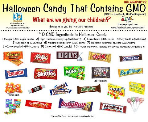 Halloween Candy that contains GMO