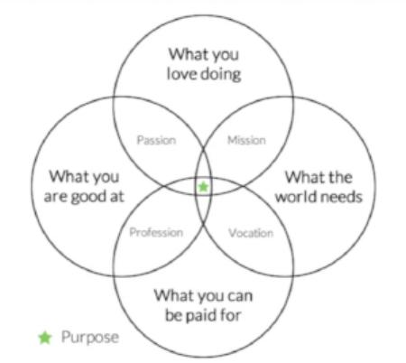 purpose_venn_lwylove.png