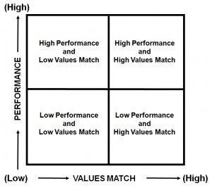 Performance Values Matrix.jpg