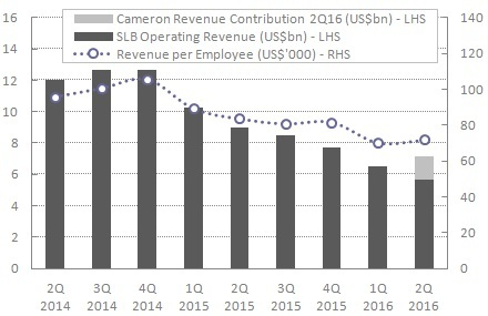 Schlumberger revenue evolution