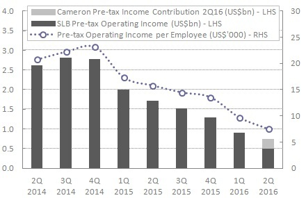 Schlumberger operating income