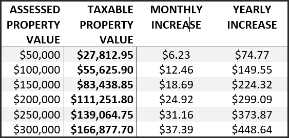 Note: 20 year average. Taxable Property Value based on 2015 rollback of 55.6259%