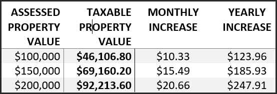 Note: 20 year average. Taxable Property Value based on 2015 rollback of 46.1068%