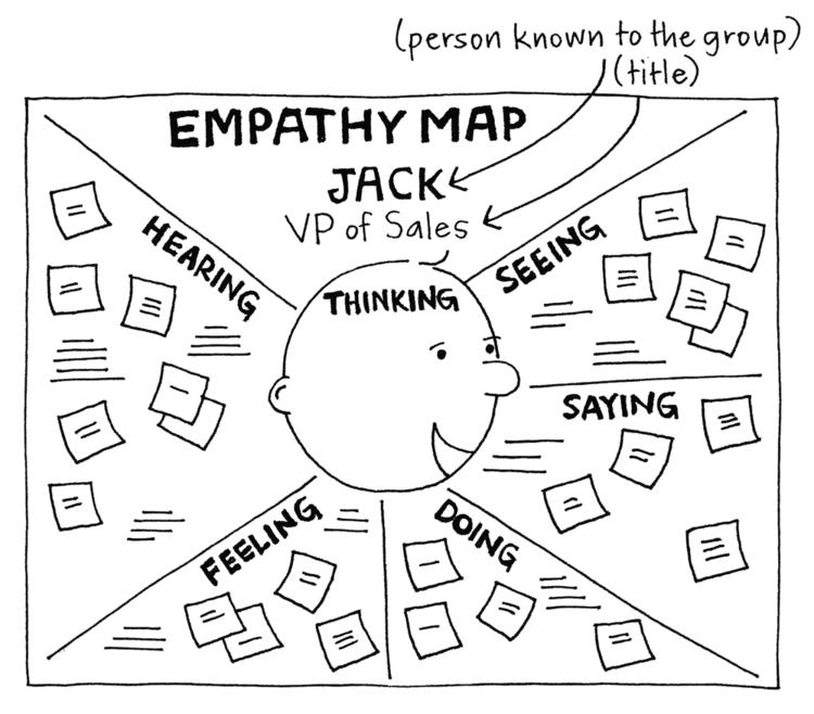 mapa-de-empatía-xplane-gamestorming.png