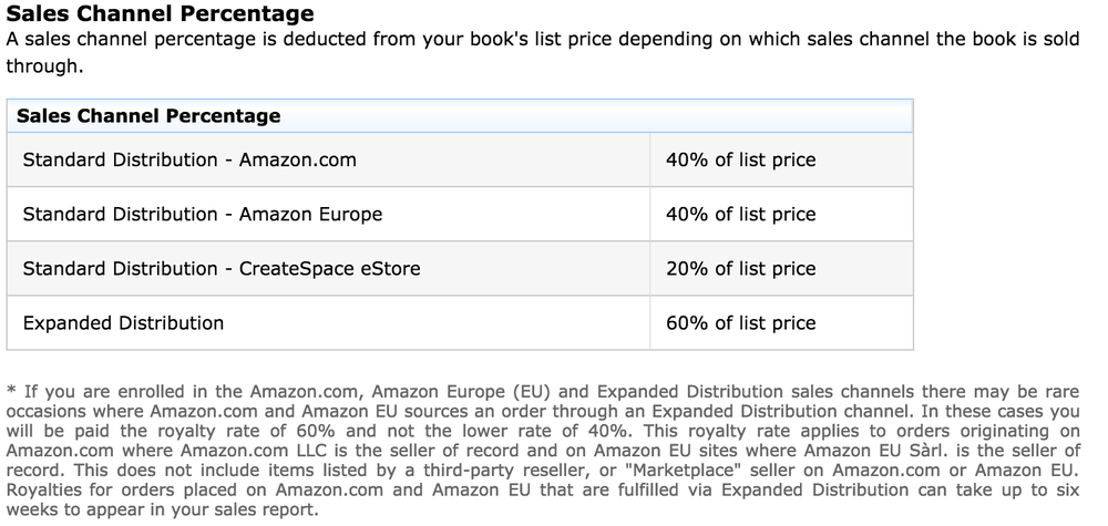 calculate createspace royalties