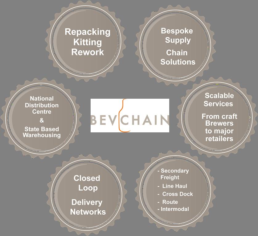 BevChain Full Services Provider