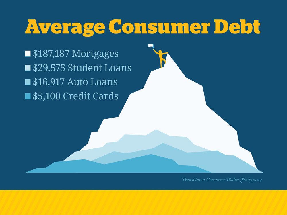 AVG Consumer Debt