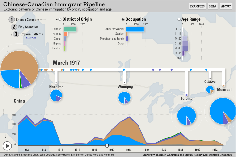 Pipeline visualisation set to show occupational composition of migrants.