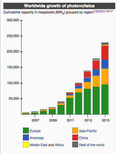 Growth of photovoltaics: From Wikipedia, the free encyclopedia