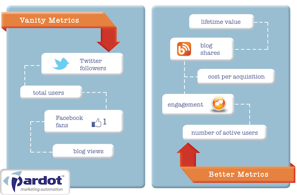 Vanity Metrics vs Actionable Metrics
