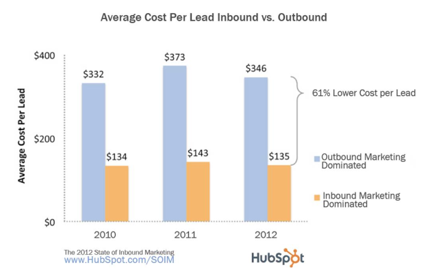 Hubspot average cost per lead inbound vs outbound