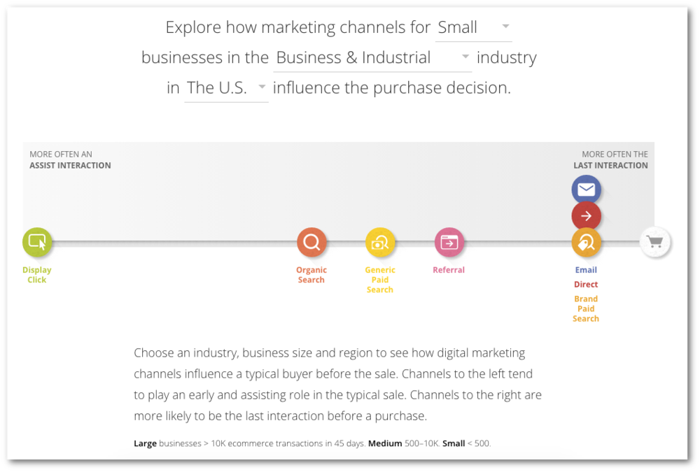 Google Customer Journey to Online Purchase