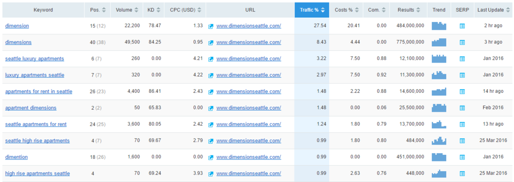 SEMrush competitor keywords Full Report