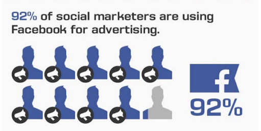 Facebook Ads Statistics