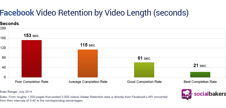 facebook video retention by video length seconds